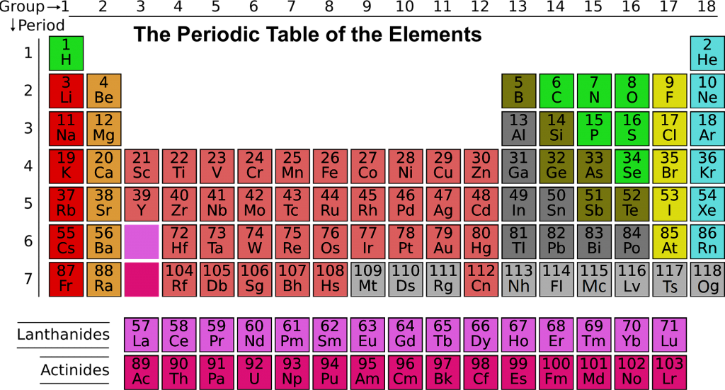 A periodic table of elements.